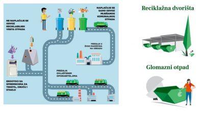 Nadogradnja sustava prikupljanja otpada kroz suradnju Grada, Čistoće i građana